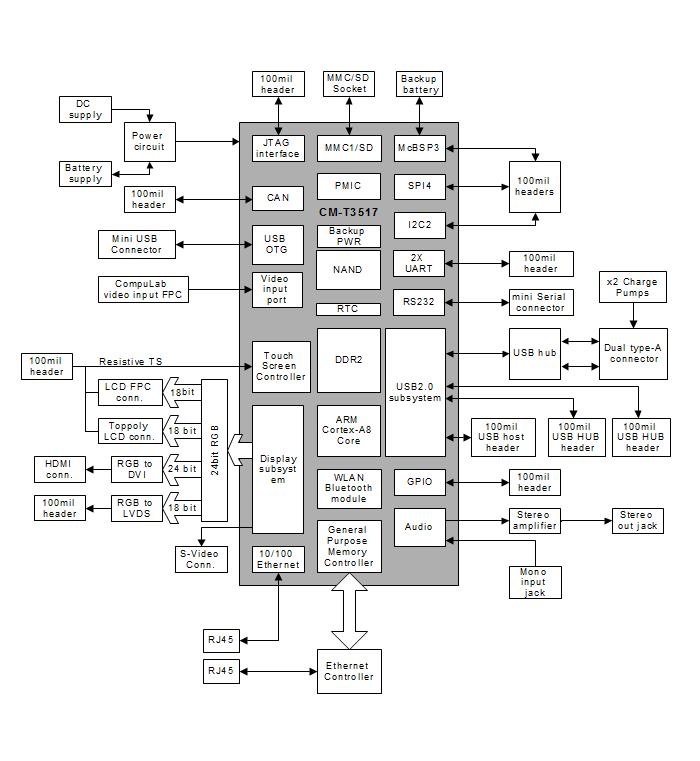 Sbc T3517 Single Board Computer Compulab